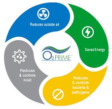 Global Plasma Solutions technology
